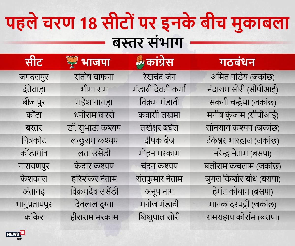 पहले चरण में नक्सल प्रभावित सीटों पर मतदान हो रहा है. इस चरण में सीएम डॉ. रमन सिंह, मंत्री केदार कश्यप, मंत्री महेश गागड़ा, विधानसभा के उप नेता प्रतिपक्ष कवासी लखमा, बस्तर टाइगर महेन्द्र कर्मा की पत्नी देवती कर्मा की प्रतिष्ठा दांव पर लगी है.
