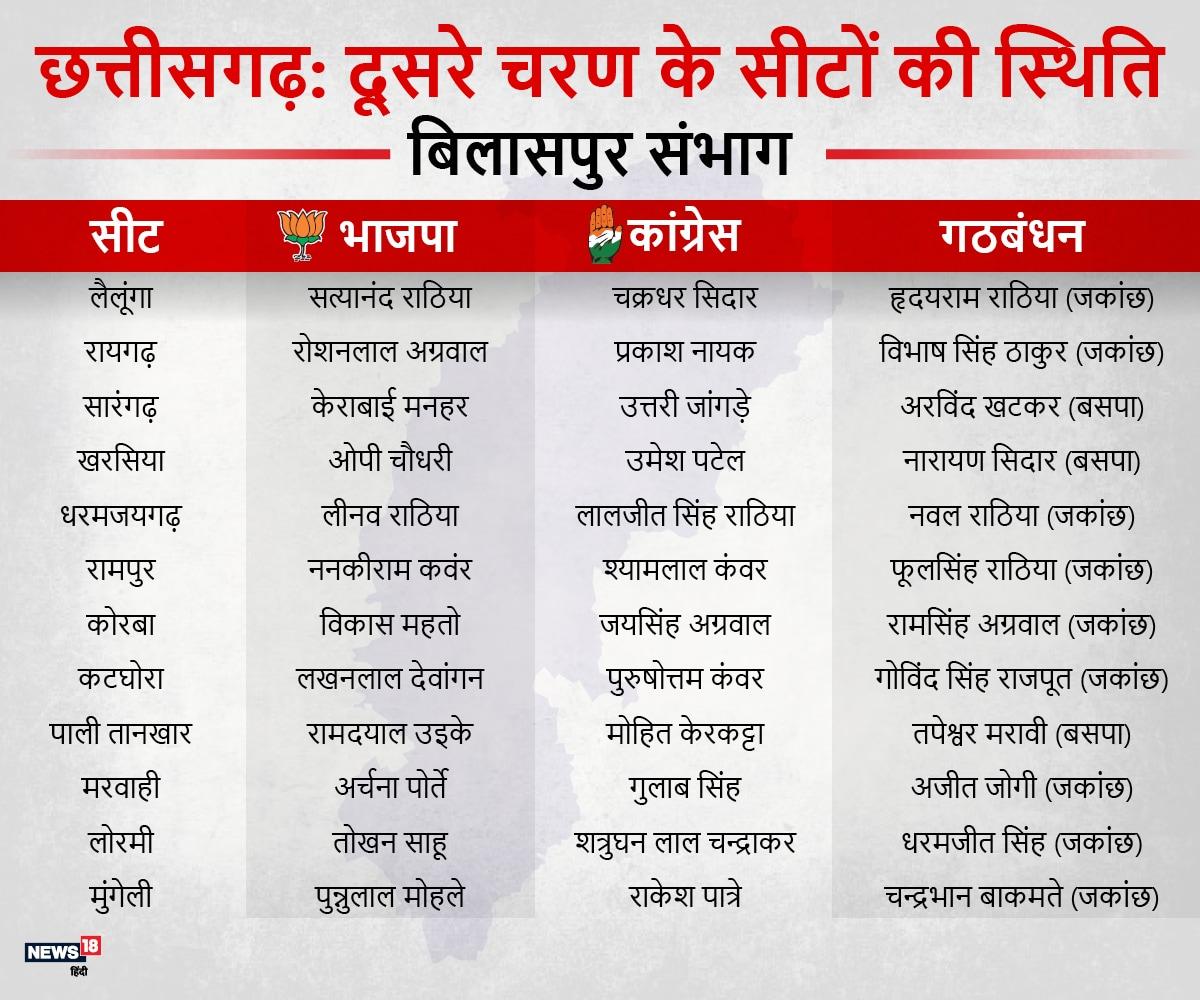 बिलासपुर संभाग में सबसे अधिक 24 सीटें हैं. इस सभांग में बसपा और जोगी की पार्टी की गठबंधन का वोट बैंक माने जाने वाले एससी वर्ग बाहुल्य क्षेत्र अधिक हैं.पूर्व सीएम अजीत जोगी के परिवार के तीनों सदस्य इसी संभाग की सीटों से चुनाव लड़ रहे हैं.