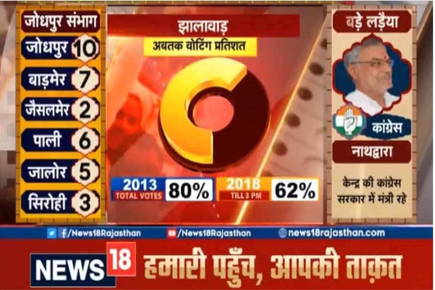 जोधपुर संभाग में जिलेवार सीटों की स्थिति। इस संभाग में विधानसभा चुनाव 2013 में बीजेपी ने परचम लहराया था। जोधपुर कांग्रेस के पूर्व सीएम अशोक गहलोत का गढ़ है।