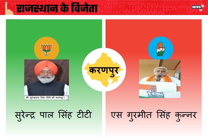 राजस्थान के करणपुर विधानसभा में होने वाले चुनाव में भारतीय जनता पार्टी की ओर से सुरेन्द्र पाल सिंह टीटी और कांग्रेस की तरफ से विनोद चौधरी चुनावी मैदान में आमने-सामने रहे. कांग्रेस पार्टी के एस गुरमीत सिंह कुन्नर को जीत मिली. जीत का अंतर 28376 रहा.
