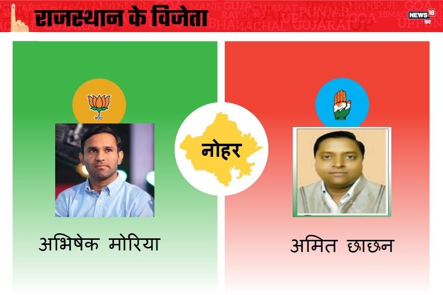 राजस्थान के नोहर विधानसभा चुनाव में भारतीय जनता पार्टी की ओर से अभिषेक मोरिया और कांग्रेस की तरफ से अमित छाछन मैदान में रहे. बता दें प्रदेश की हनुमानगढ़ जिले की नोहर विधानसभा सीट एक ऐसी सीट है, जहां पर सभी पार्टियों ने युवाओं को टिकट देने के वादे को निभाया है. यहां सभी पार्टियों ने 40 साल से कम उम्र के ही प्रत्याशी मैदान में उतारे हैं. यहां से कांग्रेस के प्रवक्ता अमित छाछन ने जीत हासिल की.