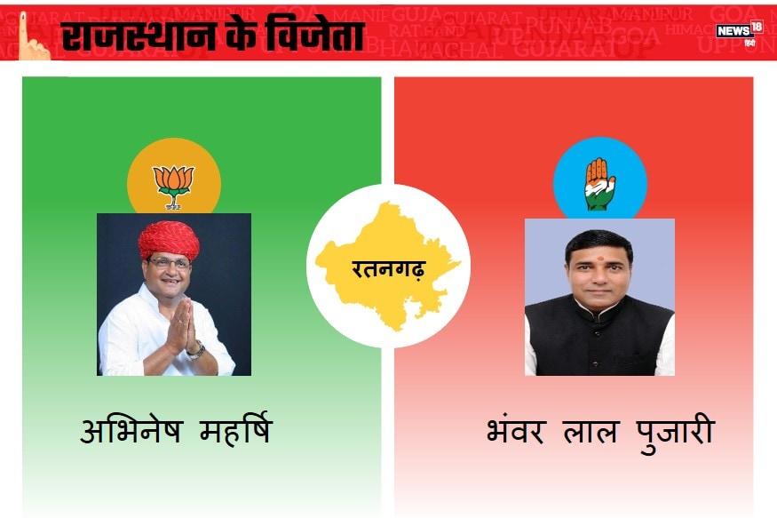 राजस्थान के रतनगढ़ विधानसभा क्षेत्र से भारतीय जनता पार्टी ने अभिनेष महर्षि और कांग्रेस ने भंवरलाल पुजारी को चुनाव मैदान में उतारा है. इस सीट की बात करें तो साल 2013 के चुनाव में बीजेपी के राजकुमार रिणवा ने कांग्रेस के पूसाराम गोदारा को भारी मतों से हराया था. भाजपा ने जीत हासिल कर ली है.