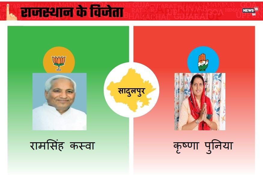 राजस्थान के सादुलपुर विधानसभा से बीेजेपी के रामसिंह कस्वा और कांग्रेस के कृष्णा पुनिया आमने-सामने थे. कृष्णा पुनिया जीत हासिल करने में कामयाब रहीं.