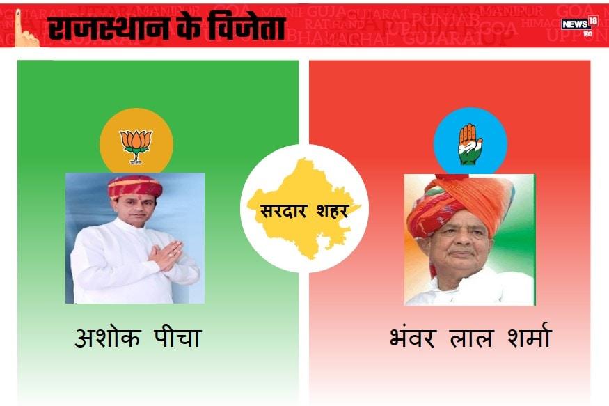बीकानेर संभाग की यह सीट राजस्थान के चूरू लोकसभा निर्वाचन क्षेत्र में स्थित है. राजस्थान विधानसभा चुनाव 2018 में सरदारशहर सीट से 13 प्रत्याशी मैदान में हैं. बीजेपी से अशोक पींचा, कांग्रेस से भंवरलाल शर्मा चुनाव लड़े. सरदार शहर विधानसभा सीट से भंवर लाल शर्मा ने जीत दर्ज कर ली है.