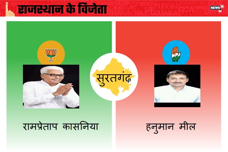 उत्तर-पश्चिमी राजस्थान में स्थित यह विधानसभा सीट श्रीगंगानगर लोकसभा निर्वाचन क्षेत्र में स्थित है.राजस्थान विधानसभा चुनाव 2018 में यहां से कुल 15 प्रत्याशी मैदान में हैं. बीजेपी से रामप्रताप कृष्णिया, कांग्रेस से हनुमान मील, आप से सत्यप्रकाश और बीएसपी से डूंगरराम गेदर मैदान में हैं. बीजेपी सीट हासिल करने में कामयाब रही.