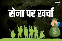 पाकिस्तान से 6 गुना ज्यादा सेना पर खर्च करता है भारत