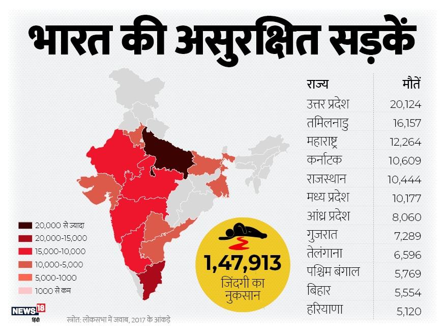 राज्यों की बात करें तो उत्तर प्रदेश में सबसे ज्यादा सड़क हादसों से मौत होती हैं. ये आंकड़ा 20 हजार से ज्यादा है. उसके बाद 12 हजार से ज्यादा मौत के साथ महाराष्ट्र का नंबर है.