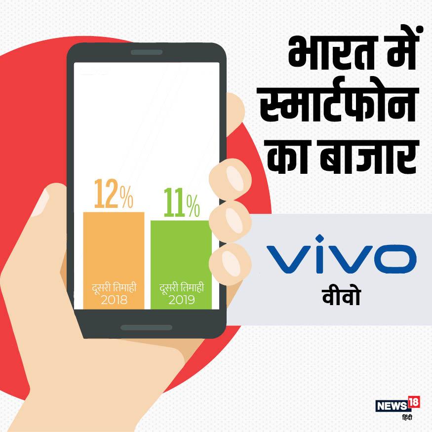 शियोमी के अलावा भारतीय मोबाइल मार्केट में तीसरे नंबर पर चीनी कंपनी वीवो का कब्जा है. 2019 की दूसरी तिमाही के आंकड़ों के मुताबिक मोबाइल मार्केट में इसकी हिस्सेदारी 11% है.