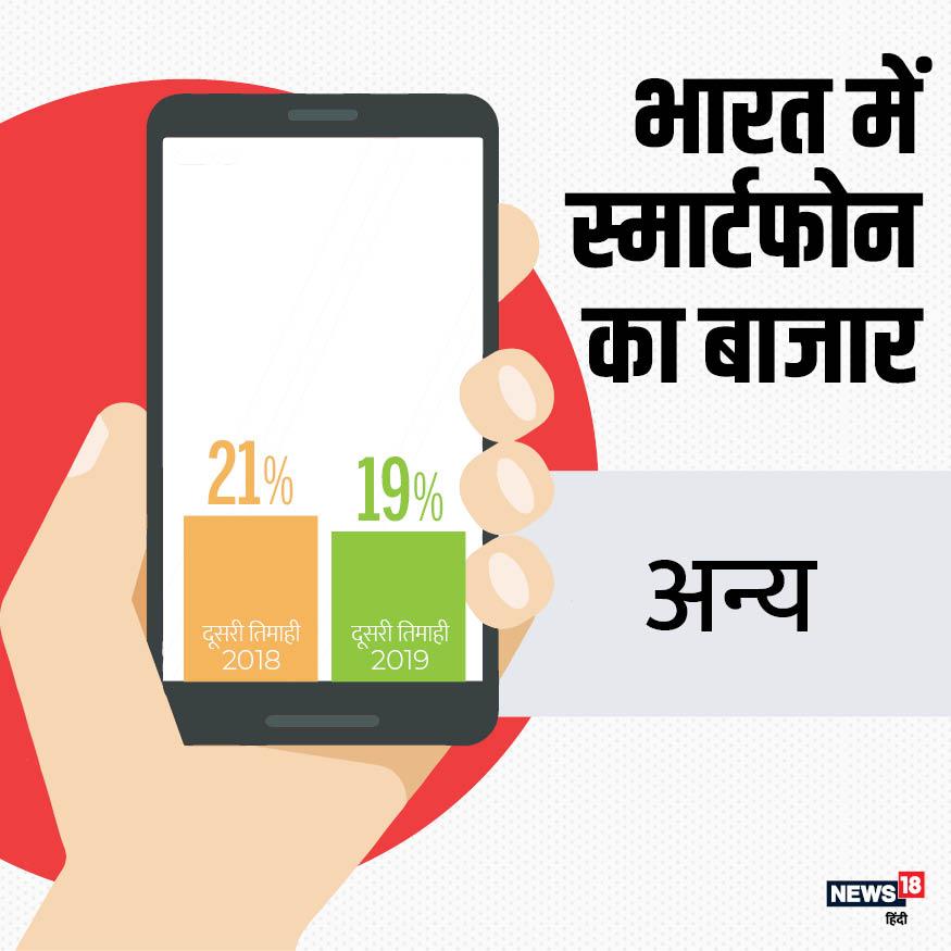 भारतीय मोबाइल मार्केट में बाकी सभी ब्रांड्स की कुल हिस्सेदारी 19% है. बीते साल की तुलना में ये आंकड़ा 2% कम है.