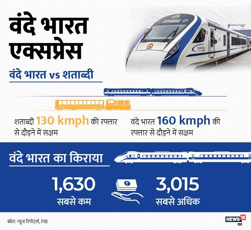 शताब्दी से इसकी रफ्तार की तुलना करें तो ये काफी आगे दिखाई देती है. शताब्दी जहां 130 किलोमीटर/घंटे की रफ्तार से दौड़ सकती है, वहीं वंदे भारत की रफ्तार 160 किलोमीटर/घंटे है.