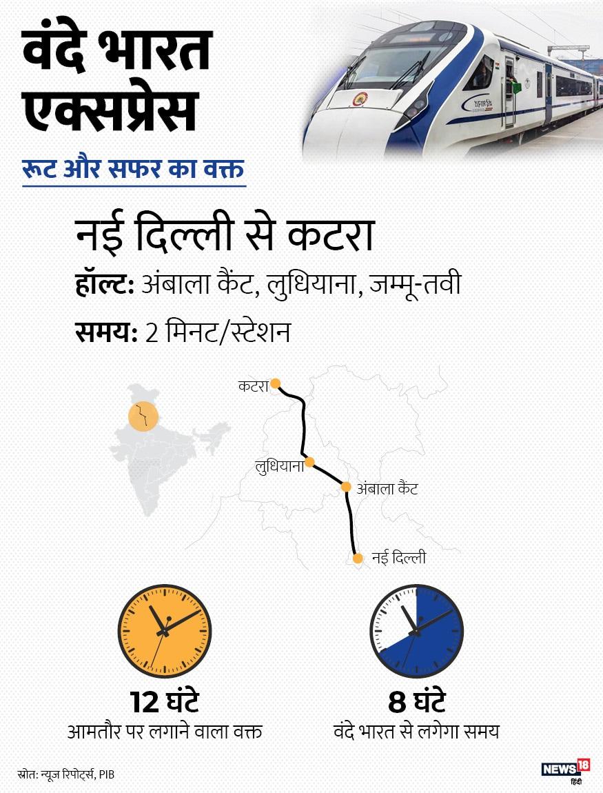 नई दिल्ली से कटरा के बीच इस ट्रेन के महज तीन हॉल्ट निर्धारित किए गए हैं. इनमें अंबाला कैंट, लुधियाना और जम्मू तवी शामिल है. 12 घंटे के सफर को इस ट्रेन से महज 8 घंटे में पूरा किया जा सकता है.