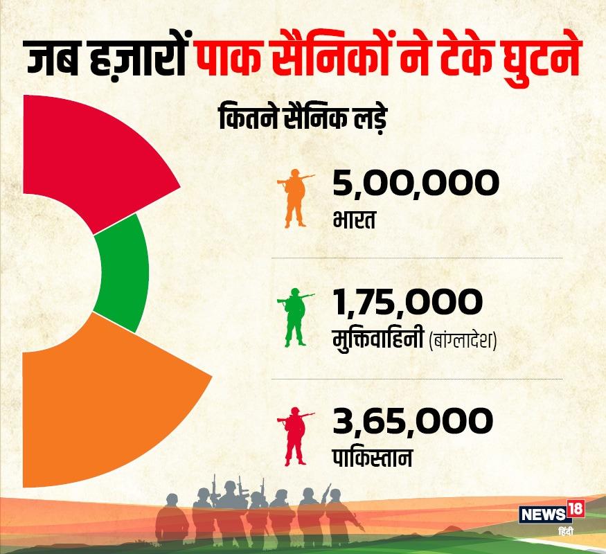 इस पूरे युद्ध में भारत के पांच लाख, मुक्तिवाहिनी (बांग्लादेश) की ओर से 1.75 लाख और पाकिस्तान की ओर से 3.65 लाख सैनिकों ने युद्ध लड़ा था.