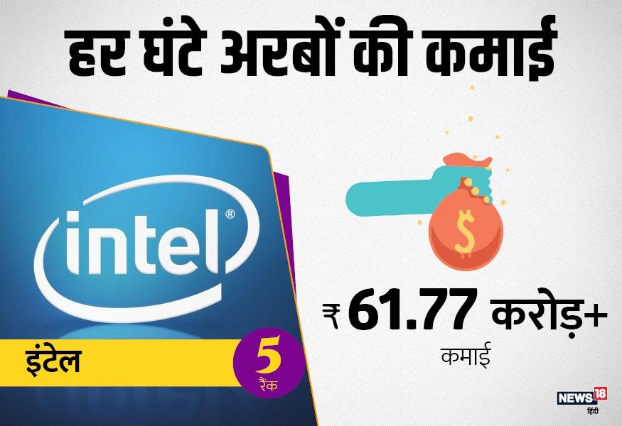हर घंटे सबसे ज्यादा कमाई करने वाली टॉप पांच कंपनियों की लिस्ट में पांचवें नंबर पर इंटेल का नाम है. ये कंपनी हर घंटे 61.77 करोड़ रुपए की कमाई करती है.