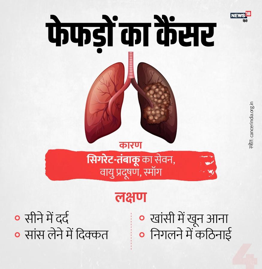 आज के दौर में इंसानों में फेफड़ों के कैंसर का खतरा तेजी से बढ़ा है. सिगरेट और तंबाकू का सेवन इसका बड़ा कारण होता है. जबकि वायु प्रदूषण और स्मॉग भी दूसरे कारण हैं. सीने में दर्द, सांस लेने में दिक्कत, खांसी में खून आना और निगलने पर कठिनाई इसके प्रमुख लक्षण है.