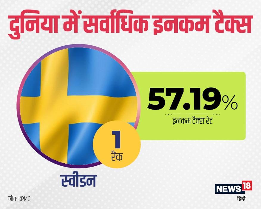 दुनिया में कमाई पर सबसे ज्यादा टैक्स लेने वाला देश स्वीडन है. वहां इनकम टैक्स की दर 57.19% है.