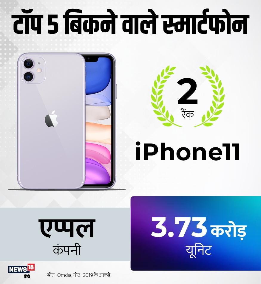 इस लिस्ट में दूसरे स्थान पर एप्पल का आईफोन 11 आता है. बीते साल इस मॉडल की कुल 3.73 करोड़ यूनिट बेची गईं.