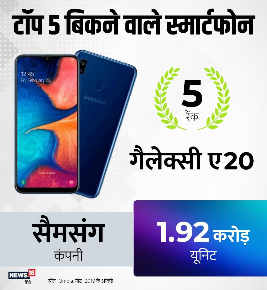 दुनिया में सबसे ज्यादा बिकने वाले पांच स्मार्टफोन में पांचवें स्थान पर सैमसंग का गैलेक्सी ए20 है. बीते साल इस फोन की 1.92 करोड़ यूनिट बेची गईं.