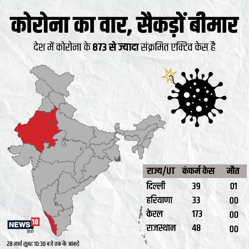सरकार की सुबह 10:30 की रिपोर्ट के मुताबिक दिल्ली में 39, हरियाणा में 33, केरल में सबसे ज्यादा 173 और राजस्थान में 48 केस हैं. जबकि शाम होते होते ऐसे लोगों की संख्या में इजाफा हो गया है.