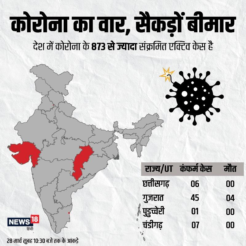 छत्तीसगढ़ में कोरोना से संक्रमित मरीजों की संख्या 6, गुजरात में 44 और पुडुच्चेरी में 1 है. चंडीगढ़ में कोरोना के 7 केस सामने आ चुके हैं.