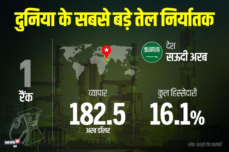 दुनिया में सबसे ज्यादा कच्चा तेल निर्यात करने वाला देश सऊदी अरब है. उसने एक साल में 182.5 अरब डॉलर का कच्चा तेल निर्यात किया. कुल कच्चे तेल के निर्यात में उसकी हिस्सेदारी 16.1% है.