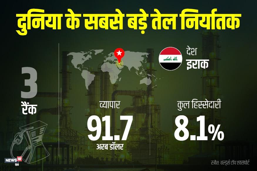सबसे ज्यादा कच्चा तेल निर्यात करने वाले देशों में तीसरे स्थान पर इराक आता है. इराक सालाना 91.7 अरब डॉलर का कच्चा तेल निर्यात करता है.