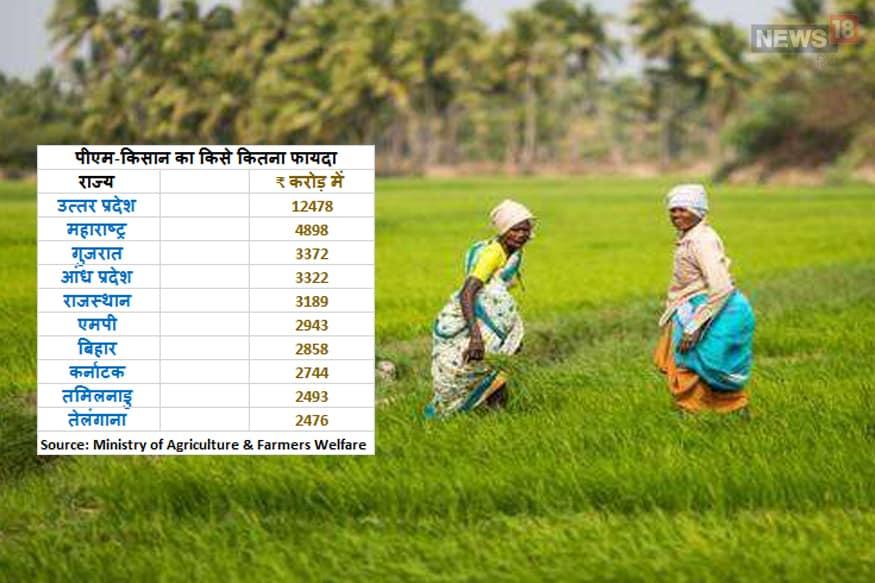 PM Kisan Samman Nidhi Scheme, पीएम किसान सम्मान निधि स्कीम, yogi government performance, योगी सरकार, ministry of agriculture, कृषि मंत्रालय, किसान हेल्प डेस्क, KISAN Help Desk, farmer news, state wise beneficiary of PM-Kisan, पीएम-किसान स्कीम के राज्यवार लाभार्थी