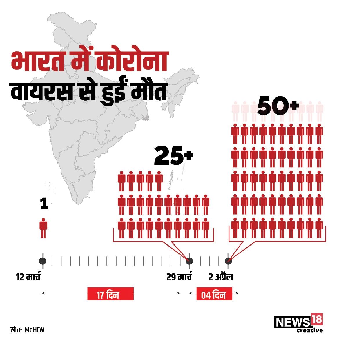 कोरोना वायरस से संक्रमित होने वाली भारत में पहली मौत 12 मार्च को हुई थी. 29 मार्च को ये आंकड़ा 25 से ज्यादा और 2 अप्रैल तक 50 से ज्यादा पहुंच गया है.