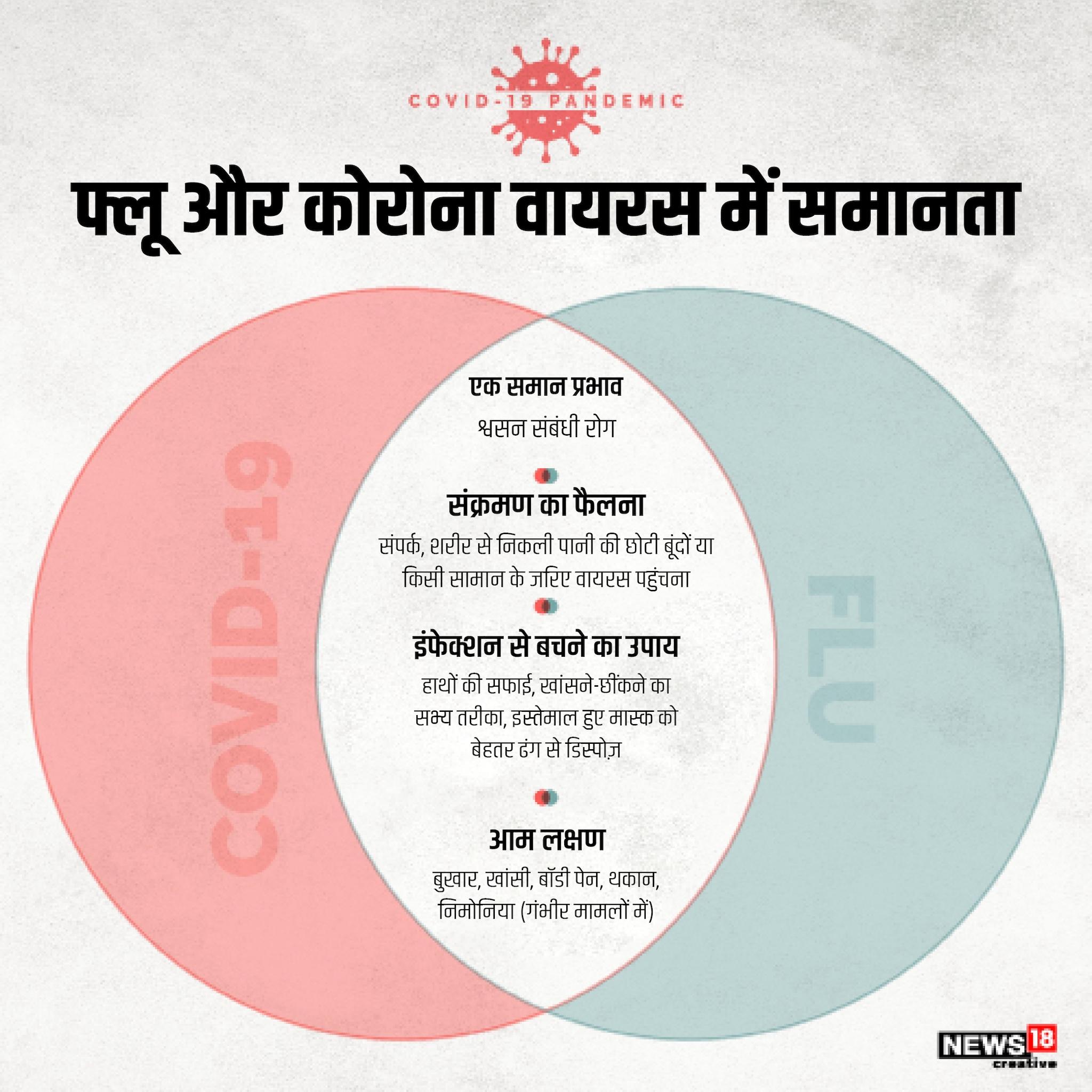 कोरोना और दूसरे वायरसों में कई तरह की समानताएं हैं. दोनों श्वसन संबंधी रोग होते हैं. इनके संक्रमण फैलने का तरीका भी एक सा है. फ्लू और संक्रमण दोनों के इंफेक्शन से बचने का तरीका भी एक है, साफ-सफाई.