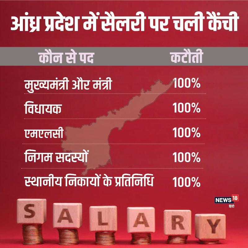 आंध्र प्रदेश के मुख्यमंत्री जगन मोहन रेड्डी ने अपनी, मंत्रियों, विधायकों, एमएलसी, निगम सदस्यों और स्थानीय निकायों के प्रतिनिधियों की पूरी सैलरी काटने का ऐलान किया है.