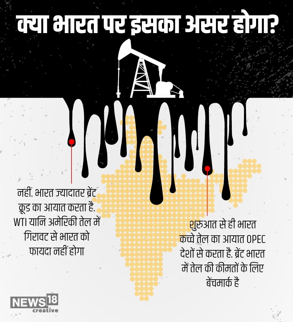 अब सवाल उठता है कि क्या वाकई भारत को इस भारी गिरावट से फायदा होगा? इसका जवाब है बिल्कुल नहीं. क्योंकि भारत ब्रेंट क्रूड आयात करता है. भारत की आपूर्ति OPEC मुल्कों से होती हैं. साथ ही ब्रेंट कूड की कीमतों के लिए बेंचमार्क तय है.