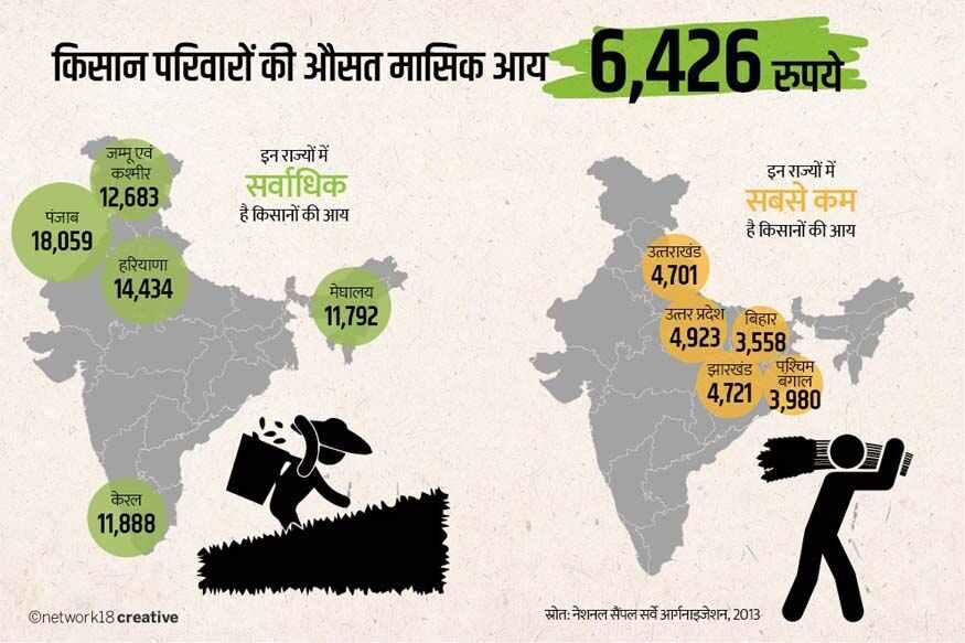 Doubling of Farmers Income, Ministry of Agriculture, state wise farmers income, farmers income in Bihar, farmers income in Punjab, APMC act, Ministry of Agriculture, E-Choupal, ITC, किसानों की आय दोगुनी कब होगी, कृषि मंत्रालय, राज्यवार किसानों की आय, बिहार में किसानों की आय, पंजाब में किसानों की आय, एपीएमसी एक्ट, कृषि मंत्रालय
