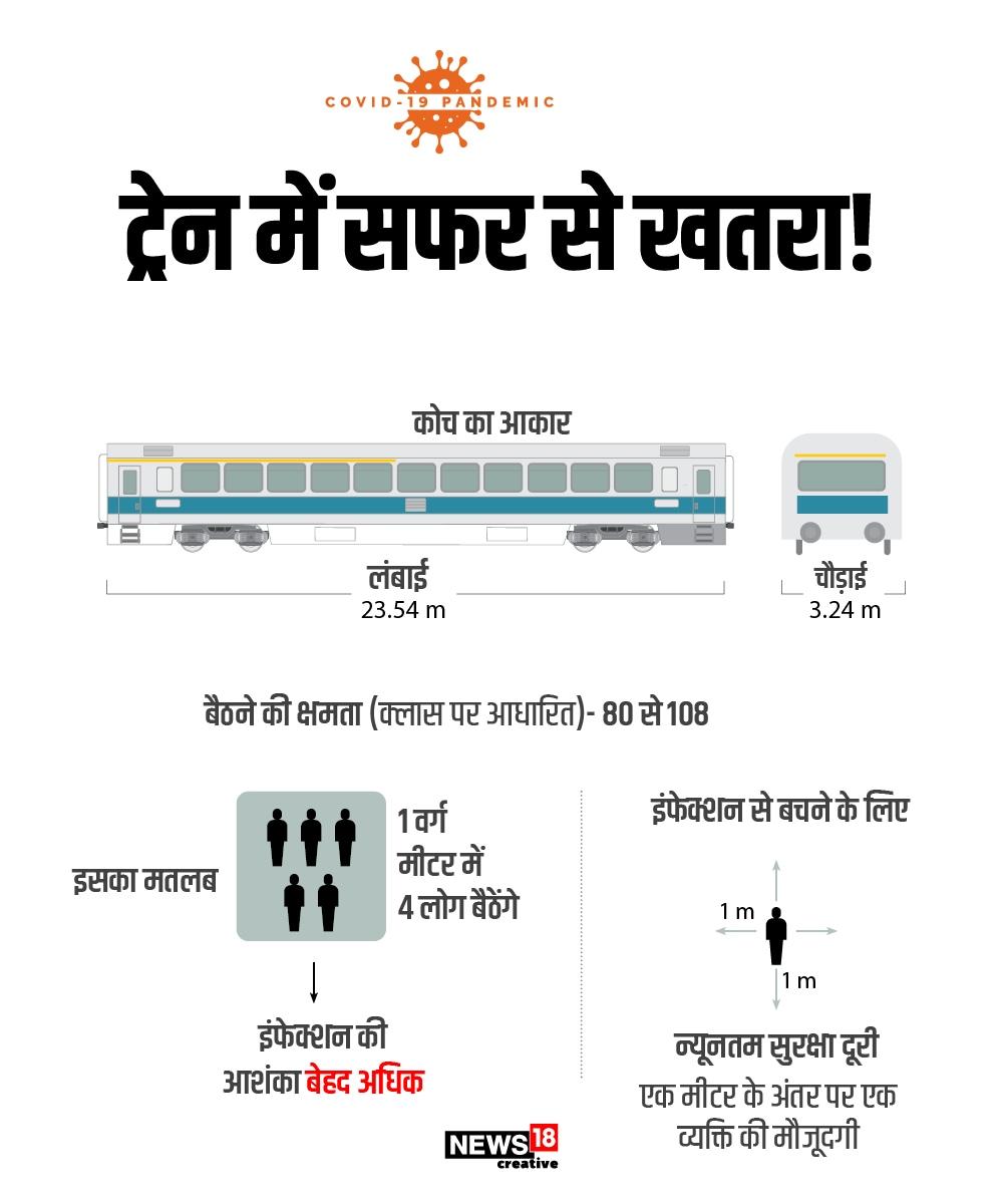 ट्रेन में 1 वर्ग मीटर की दूरी पर 4 लोग बैठते हैं. जो खतरे की बात है. कोरोना से बचने के लिए लोगों में एक मीटर की दूरी होनी चाहिए.