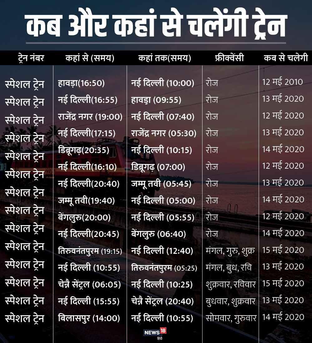 भारतीय रेलवे, बिहार,  Indian Railways, Bihar