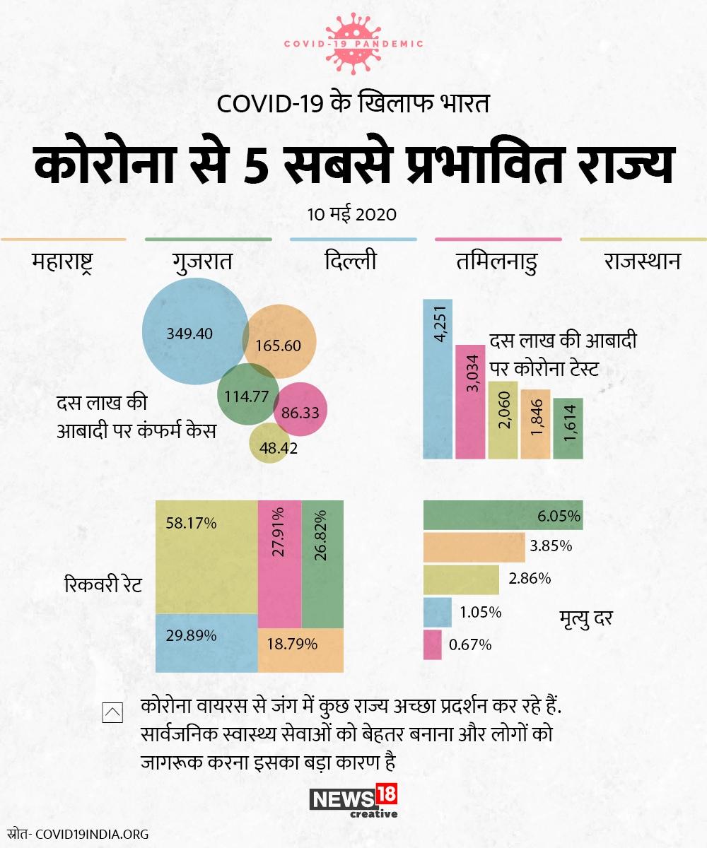 दस लाख की आबादी में कंफर्म केस की बात करें तो दिल्ली में ये आंकड़ा ज्यादा है. जबकि टेस्ट भी सबसे ज्यादा दिल्ली में हुए हैं. रिकवरी रेट के मामले में राजस्थान आगे है. मौत के मामले में गुजरात आगे है.