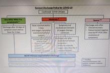COVID-19: केंद्रीय स्वास्थ्य मंत्रालय ने कोरोना मरीज डिस्चार्ज के बदले नियम