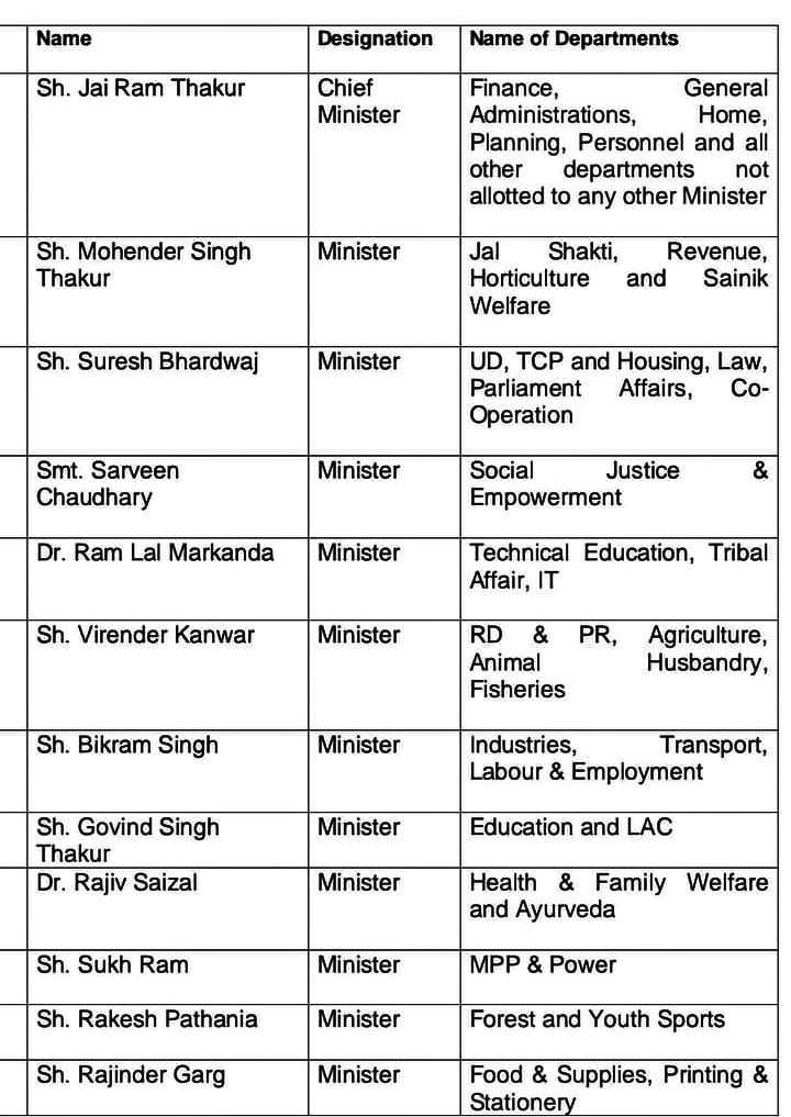 हिमाचल में कैबिनेट मंत्रियों के विभागों में फेरबदल.
