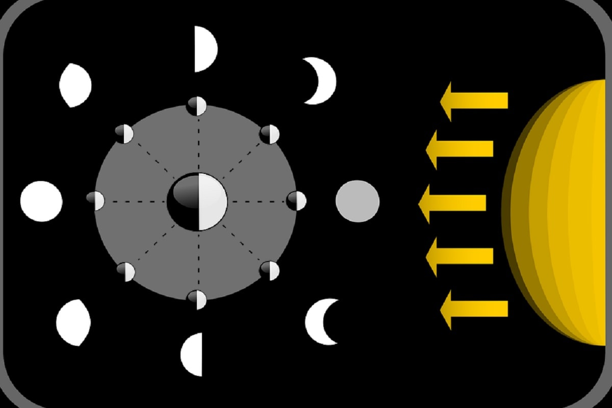 Moon, Earth, Sun, Phases of moon, Full moon, New moon, Why moon Changes its shape,