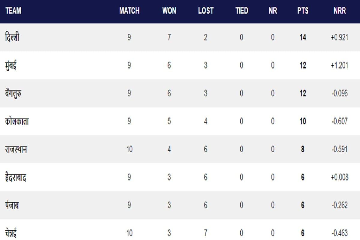 IPL 2020, IPL 2020 Points Table