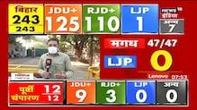Tejashwi Yadav की रैलियों में उमड़ी भीड़ के कारण RJD ने NDA को दी कड़ी टक्कर | News18 India