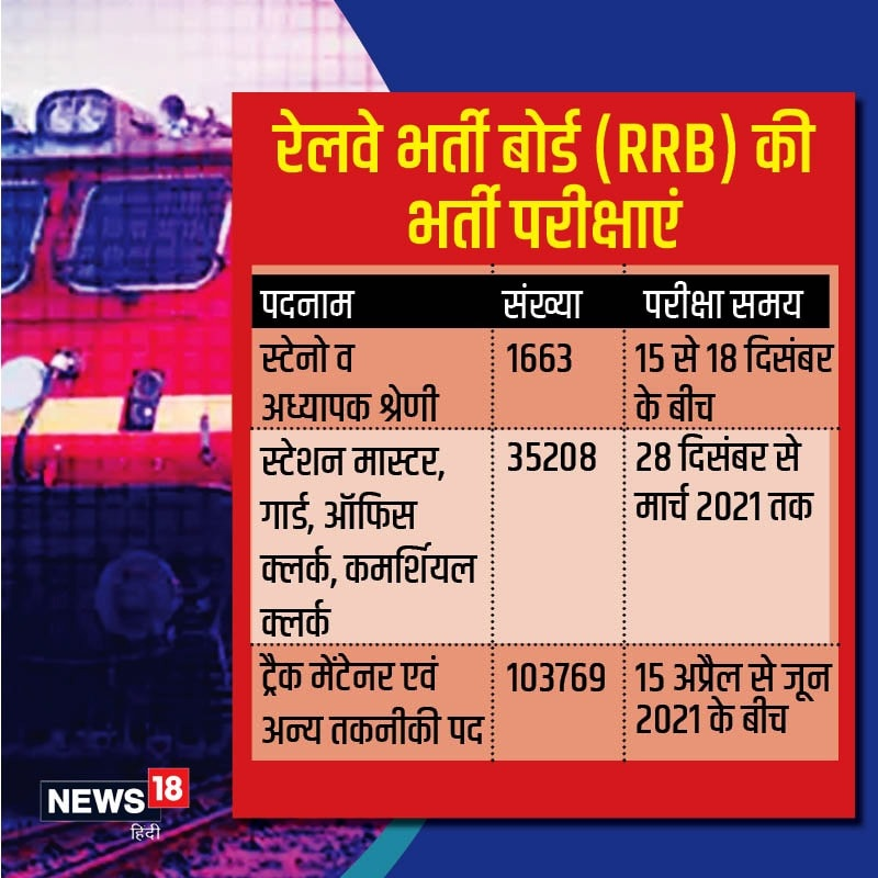 RRB Exams 2020