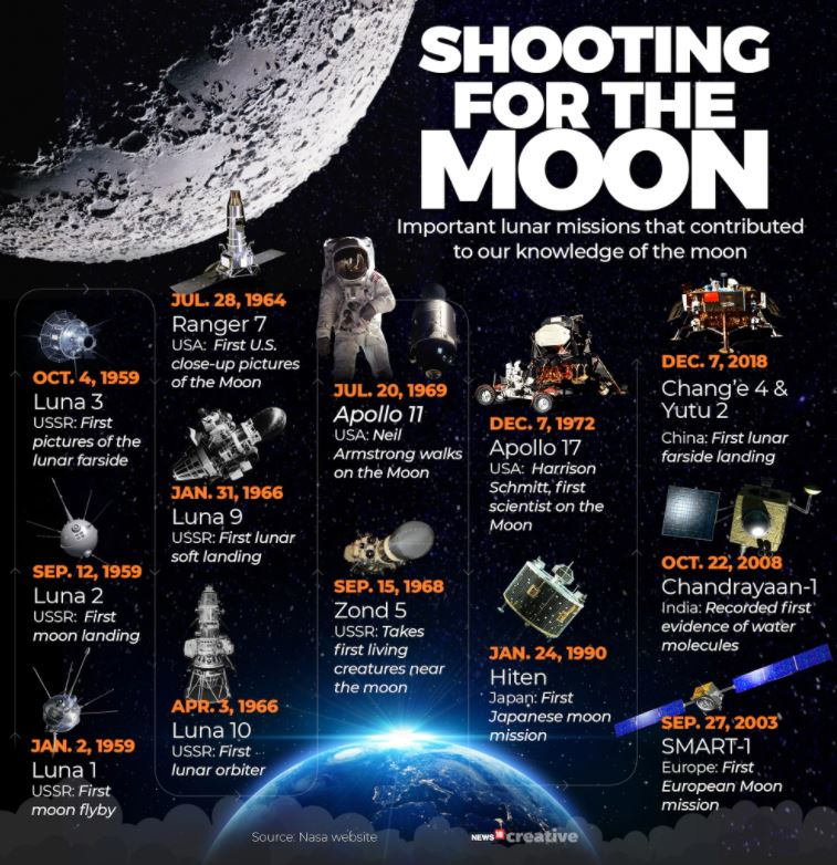china moon mission, china space mission, chinese space station, lunar mission of china, चीनी चंद्रयान, चीन का मून मिशन, चीन का स्पेस मिशन, चीन का स्पेस स्टेशन