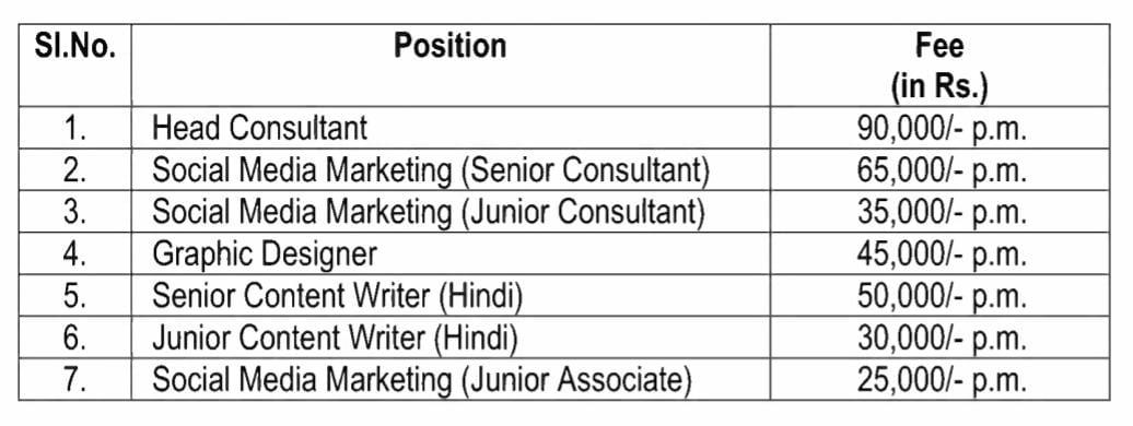 Lok Sabha Secretariat Recruitment 2021 लोकसभा सचिवालय मैं सरकारी नौकरी