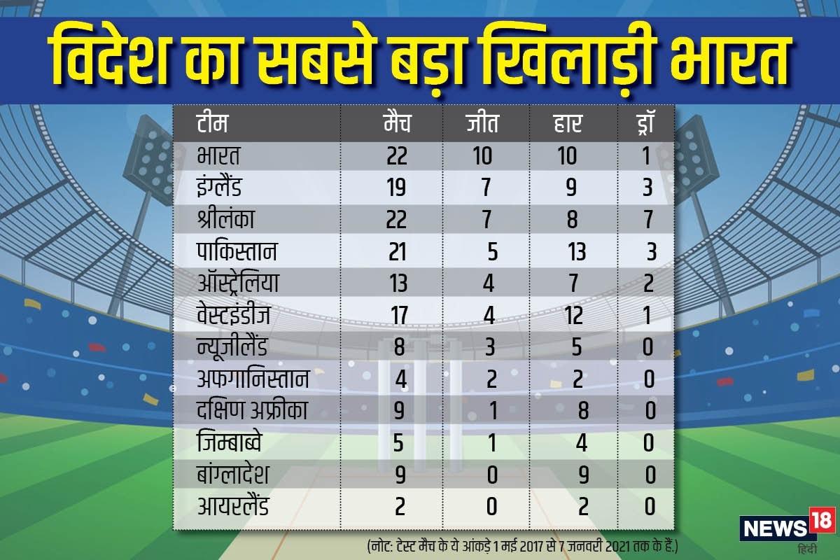 भारत ने पिछले 44 महीने में विदेश में 22 मैच खेले और 10 जीते.