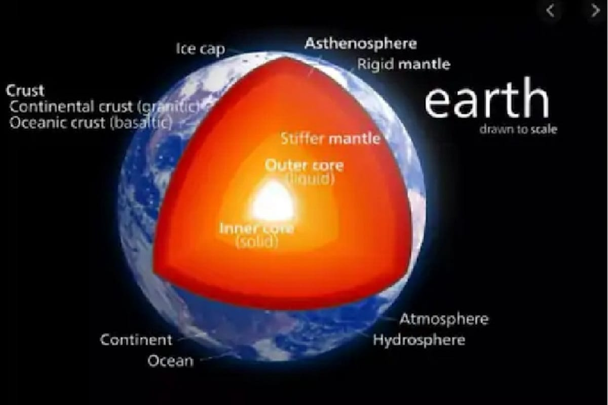Space, Earth, Core of Earth, life on Earth, Hot core, Solar Radiation, Magnetic Field of Earth,
