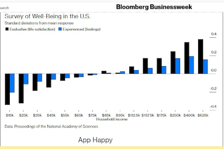 According to money, happiness also increases at the level of emotion.  (Photo credited: Bloomberg)