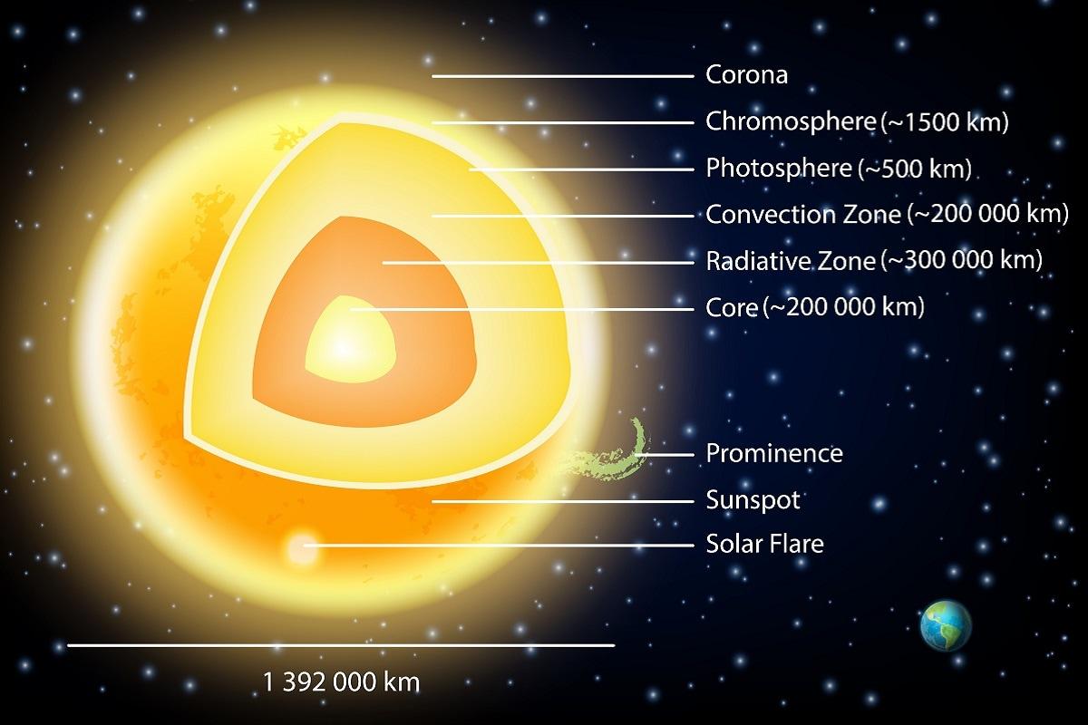Space, Sun, layers of Sun, Atmosphere of Sun, Corona, Corona of Sun, Photosphere, Structure of Sun, Plasma in Sun, High Energy Source,