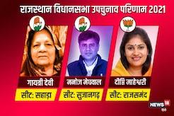 Rajasthan ByPolls Results Live Updates: राजसमंद में BJP और सहाड़ा तथा सुजानगढ़ में कांग्रेस का परचम