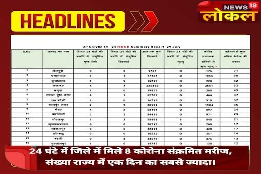 बीते24 घंटो में गौतमबुद्धनगर में 8 कोरोना संक्रमित मिले, जो कि पूरे राज्य में सबसे ज्यादा है.