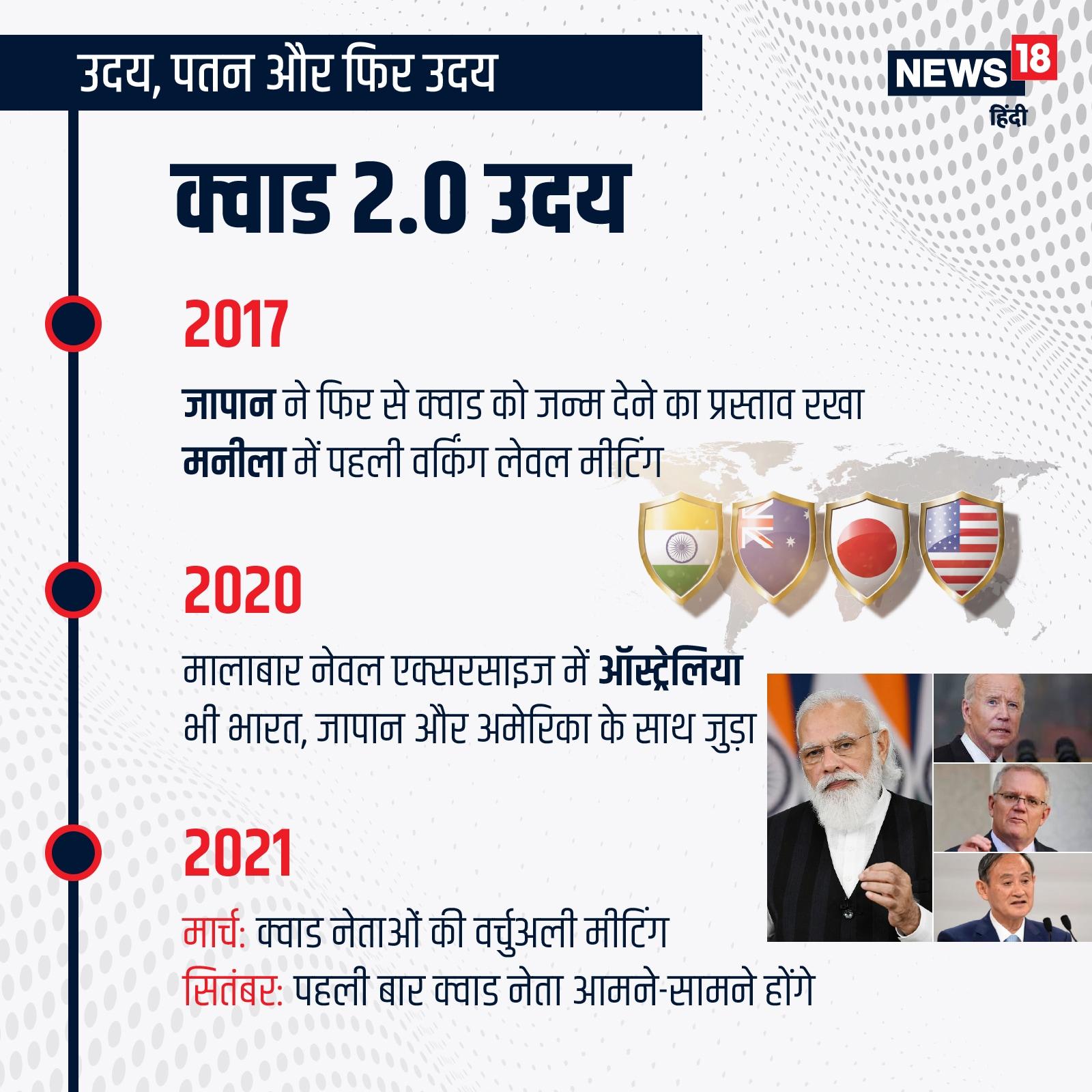 2017 में जापान ने फिर से क्वाड के शुरू करने का प्रस्ताव रखा. मनीला में पहली वर्किंग लेवल मीटिंग रखी गई. 2020 में भारत-यूएस-जापान मालाबार नेवल एक्सरसाइज में ऑस्ट्रेलिया भी जुड़ गया.