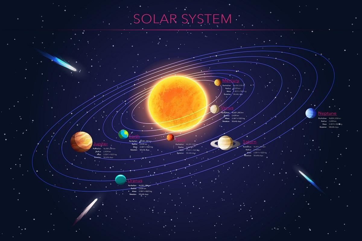 समय के साथ यह धूल और गैस का बादल पूरी तरह से सपाट संरचना में बदल गया जिसेक प्रोटोप्लैनेटरी डिस्क (Proto planetary disk) कहते हैं. यह डिस्क सूर्य (Sun) का चक्कर लगाने लगी. यह डिस्क सैकड़ों एस्ट्रोनॉमीकल यूनिट (पृथ्वी-सूर्य की दूरी) तक फैली थी. लेकिन फिर भी इसकी मोटी उस दूरी के दसवें हिस्से के बराबर ही थी. इसी डिस्क का तल बाद में सभी ग्रहों का तल बना. (प्रतीकात्मक तस्वीर: shutterstock)